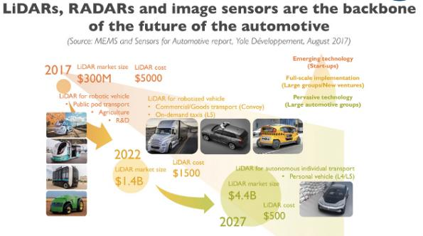 Lidar to grow strongly in automotive sensor market