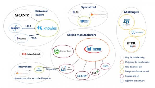 Infineon is moving the growing microphone market