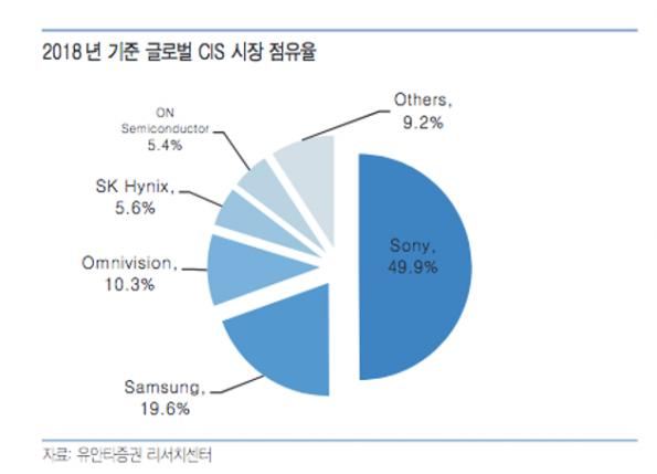 Sony took half the CMOS image sensor market in 2018