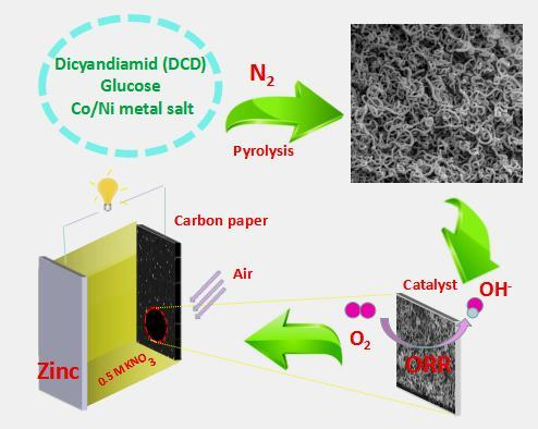 Low cost nanotube catalyst boosts zinc air battery