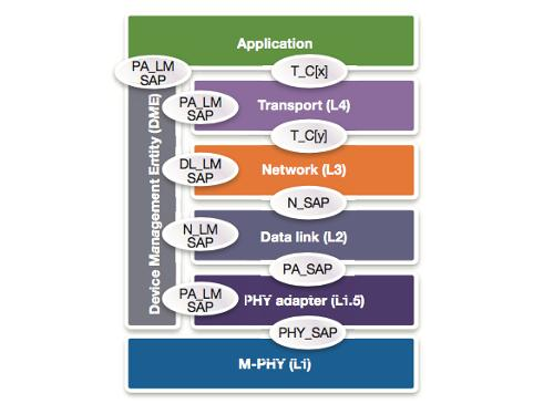 Synopsys: Saving Power in a UFS Implementation Leveraging MIPI M-PHY and UniPro