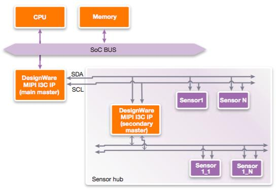 Synopsys: High Performance and Scalable Sensor Connectivity