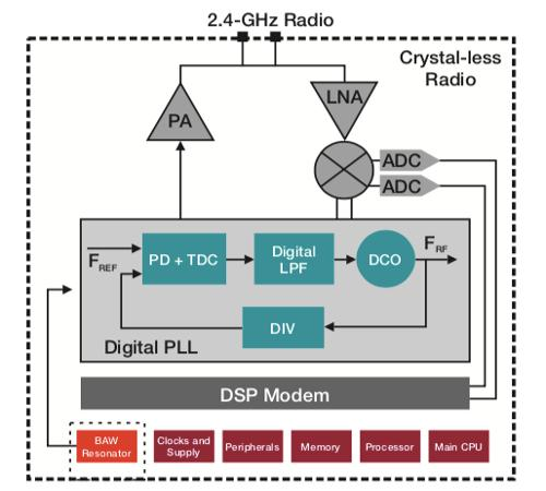 SimpleLink crystal-less wireless MCU based on TI BAW technology