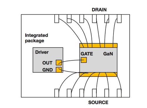 Texas Instruments: Optimizing GaN performance with integrared driver