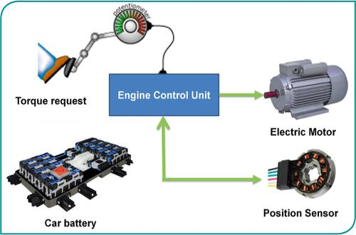 Texas Instruments: Smaller and Smarter Motor Control Drives for HEV and EV