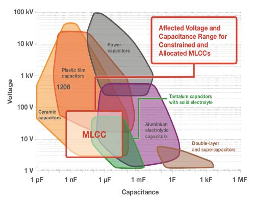 TTI: MLCC shortages: considering your options
