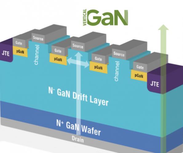 NexGen vertical GaN power devices