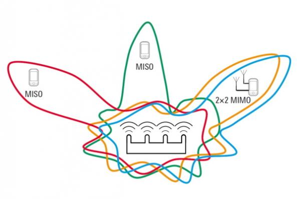 Testing WLAN modules with 2×2 MIMO