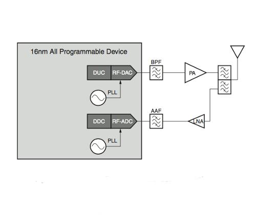 Xilinx: All programmable RF-sampling solutions