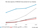 Worldwide AMOLED production capacity on a 48% CAGR, says UBI research