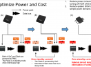 Managing the successful adoption of new low-voltage memory ICs