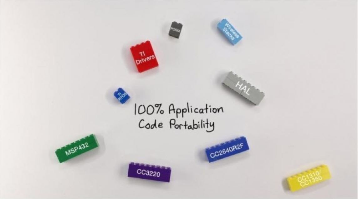SimpleLink™ MCU Platform SDK code portability